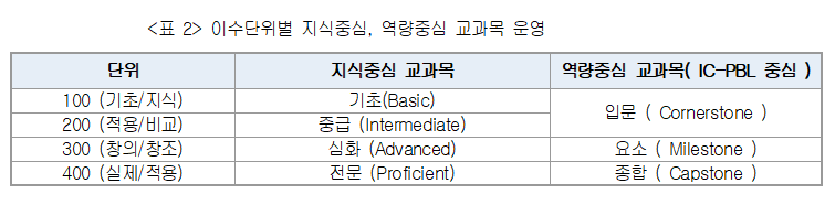 <표 2> 이수단위별 지식중심, 역량중심 교과목 운영