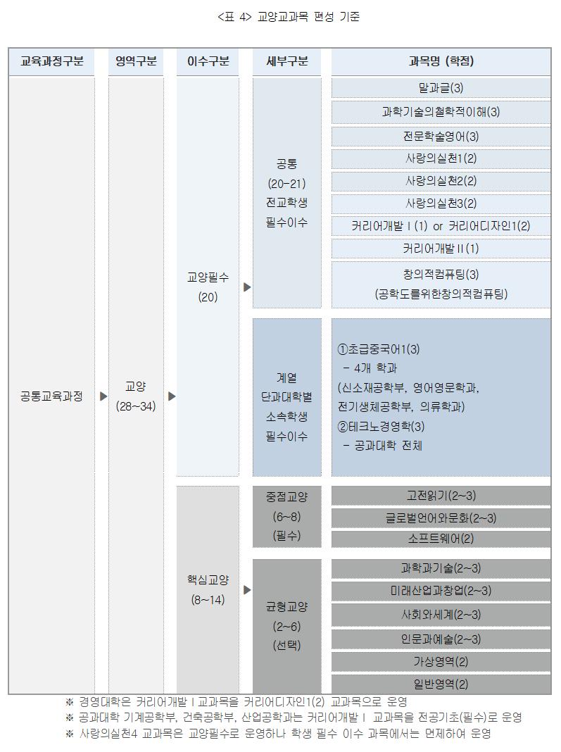 <표 4> 교양교과목 편성 기준