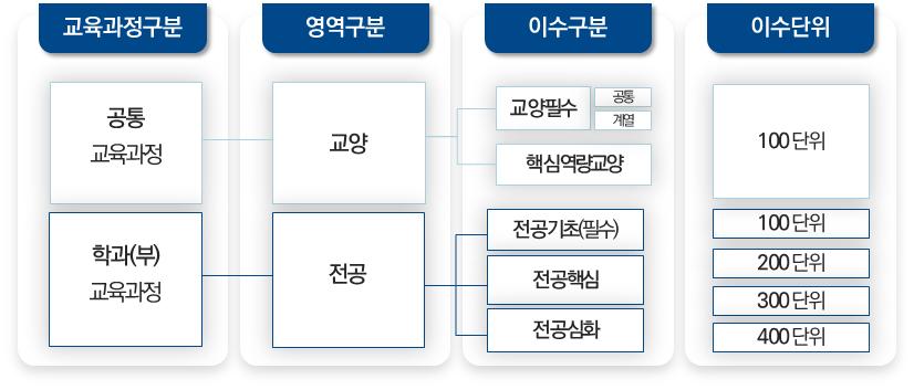 [그림 3] 2020-2023 교육과정 이수체계도