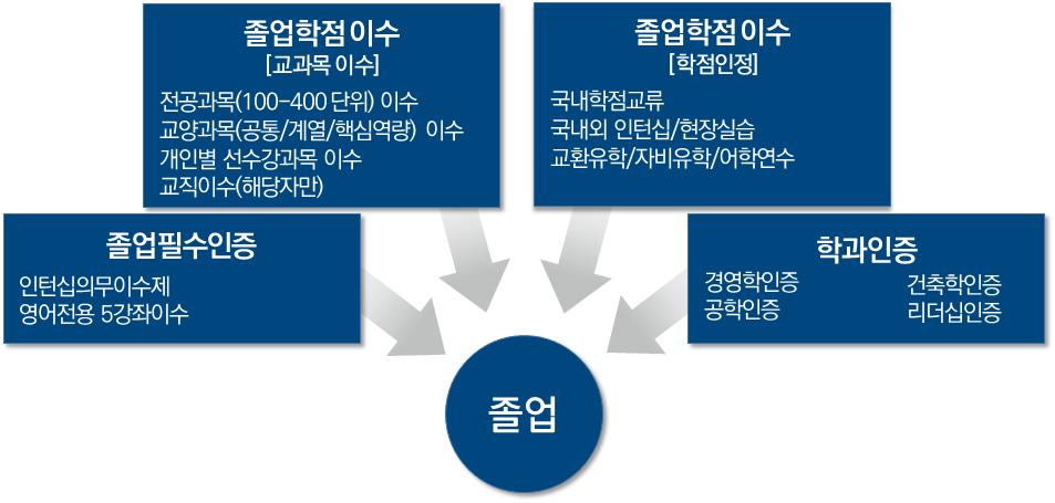 [그림 3] 2020-2023 주전공 이수 조건 개요