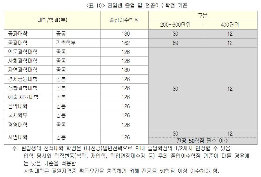 <표 10> 편입생 졸업 및 전공이수학점 기준