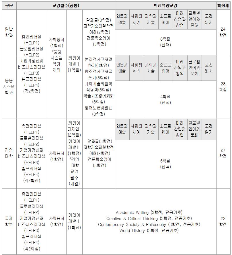 <표 14> 2016-2019 교육과정 리더십 인증 학점