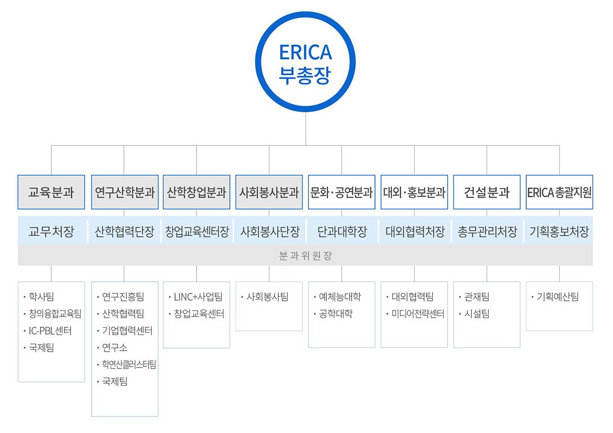 ERICA캠퍼스 추진조직 구조도