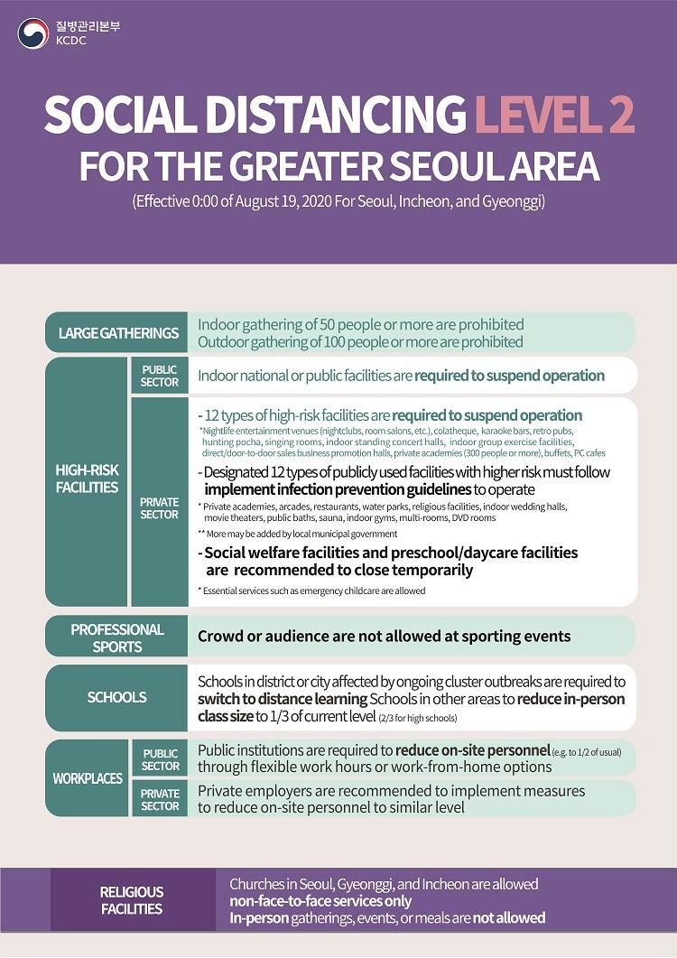 Social Distancing LEVEL2 For the Greater SEOUL Area