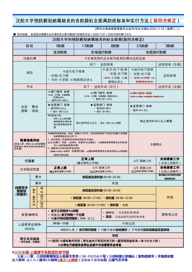 汉阳大学预防新冠病毒肺炎的各阶段社会距离防疫标准和实行方法(第四次修正)
